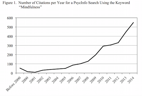 Mindfulness Citations Over Time