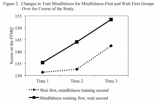 Changes Over Time in Mindfulness