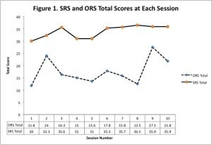 """Figure 1. Total Outcome Rating Scale Score (ORS) and Total Session Rating Scale Score (SRS) Per Session. Range is 0-40. Higher scores are better. Reliable change index for ORS is 6. Total ORS scores below 25 suggest client's sense of """"how well"""" they are doing is similar to an outpatient population. SRS scores above 36 are desired."""